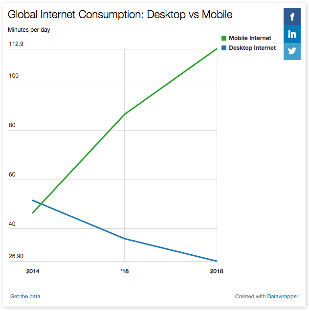 bfresch-Global-Internet-Consumption