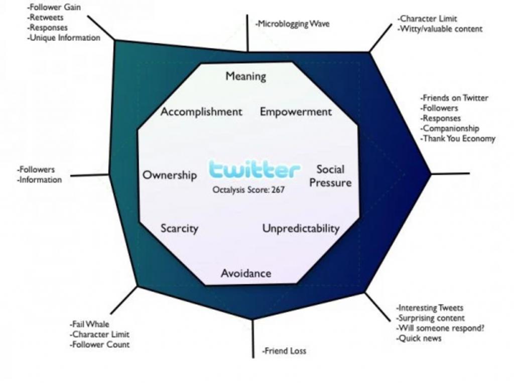 Twitter-application-octalysis