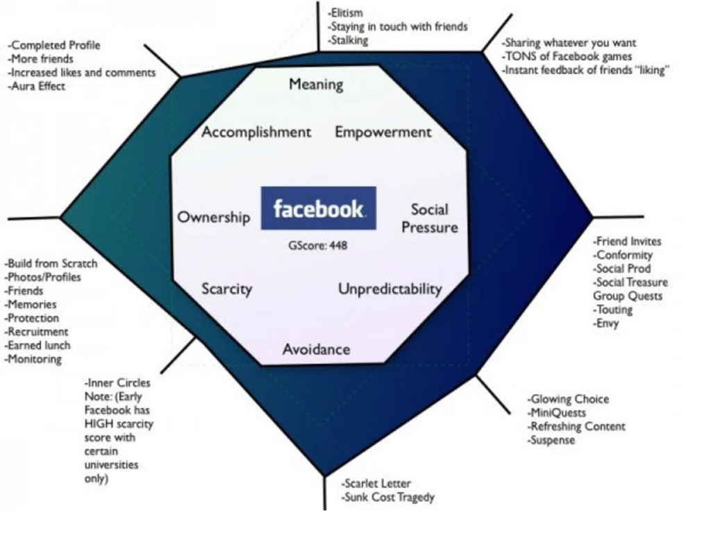 Facebook-Octalysis