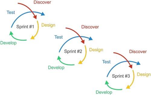 agile-sprints